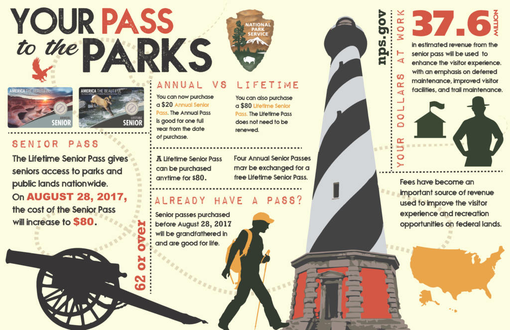 A helpful infographic about the National Parks Senior Pass.