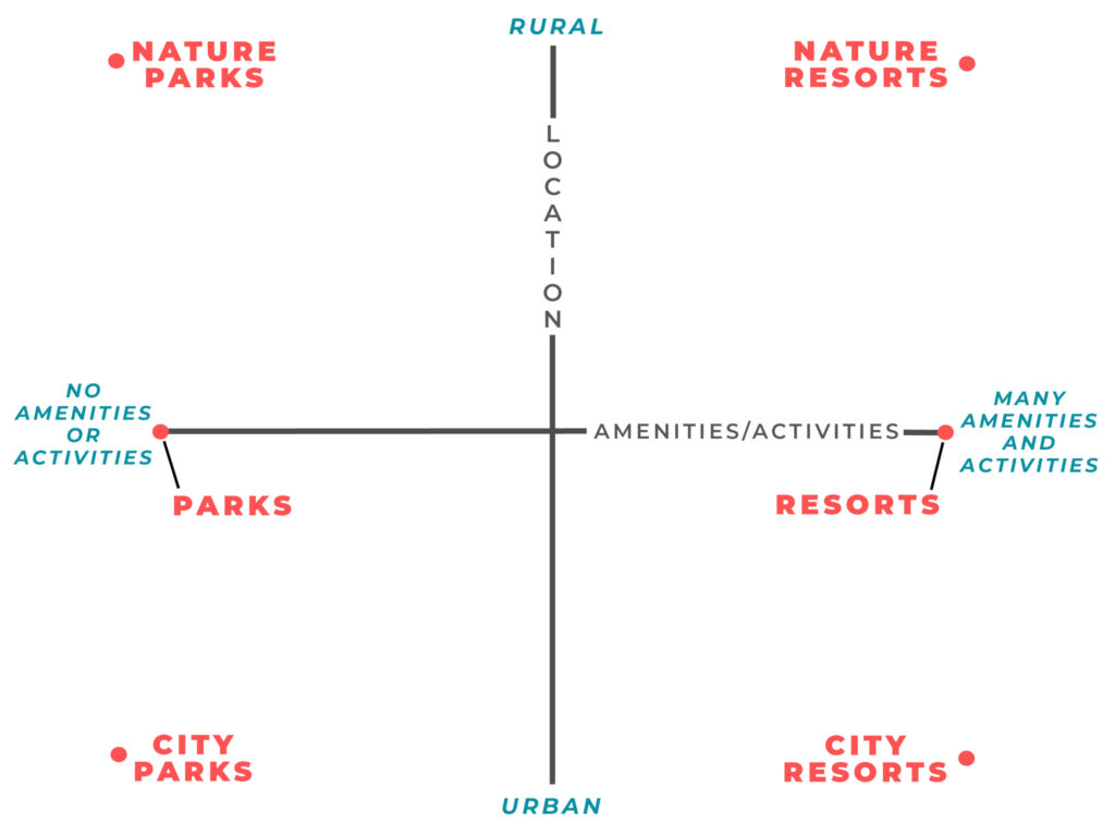 Graph of the four different kinds of RV campgrounds.