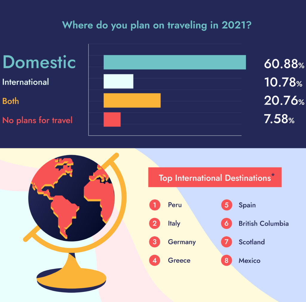 international travel survey results 2021