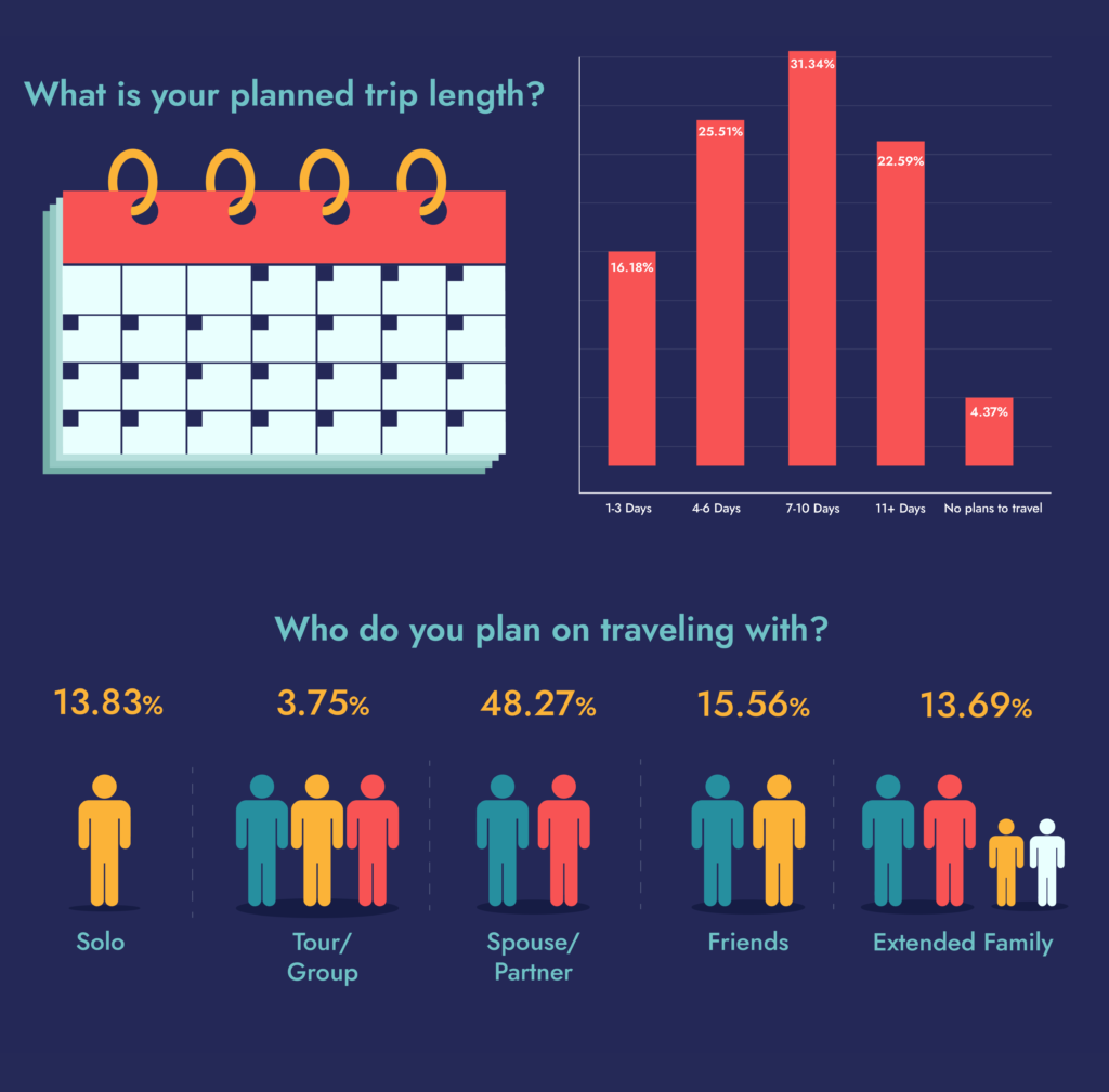 trip length travel survey results 2021