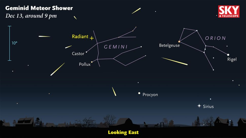 Where to see the Geminid Meteor Shower in the night sky.