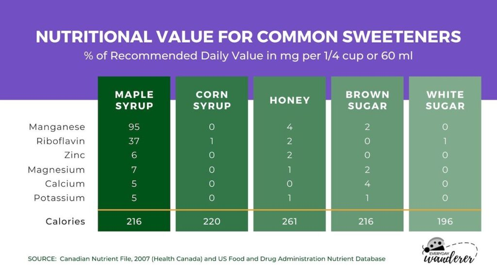 Infographic about nutritional value of sweetners.