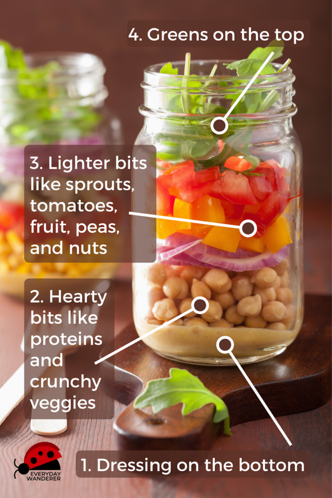Infographic to help convert any salad recipe to a mason jar salad.
