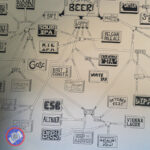 A beer flow chart at Southern Growl Beer Company Brewery near Greenville, South Carolina.